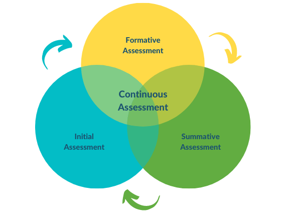GoLearn Continuous Assessment
